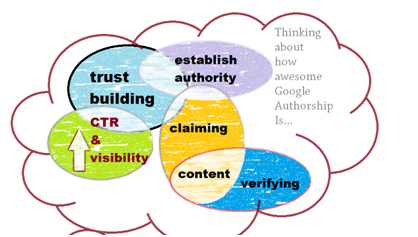 Authorship graphic